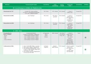 Übersicht Orden VSC und BDK